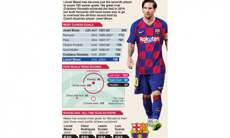 Barcelona title bid on rocks as Atletico upstage Messi's 700th